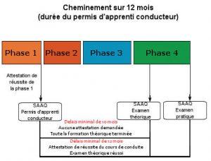 Dispositionformation2